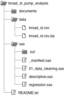 Example folder structure tree diagram